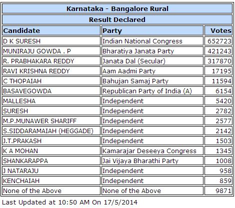 blr-rural-results